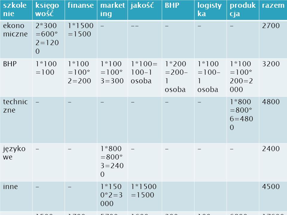 szkolenie księgowość. finanse. marketing. jakość. BHP. logistyka. produkcja. razem. ekonomiczne.