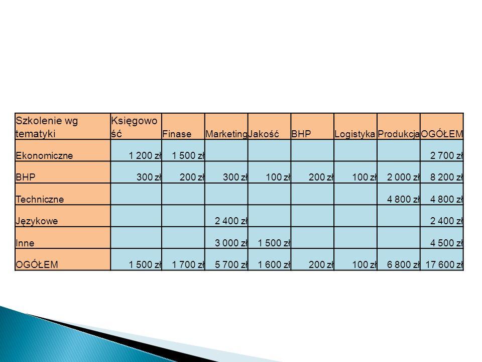 Szkolenie wg tematyki Księgowość Finase Marketing Jakość BHP Logistyka