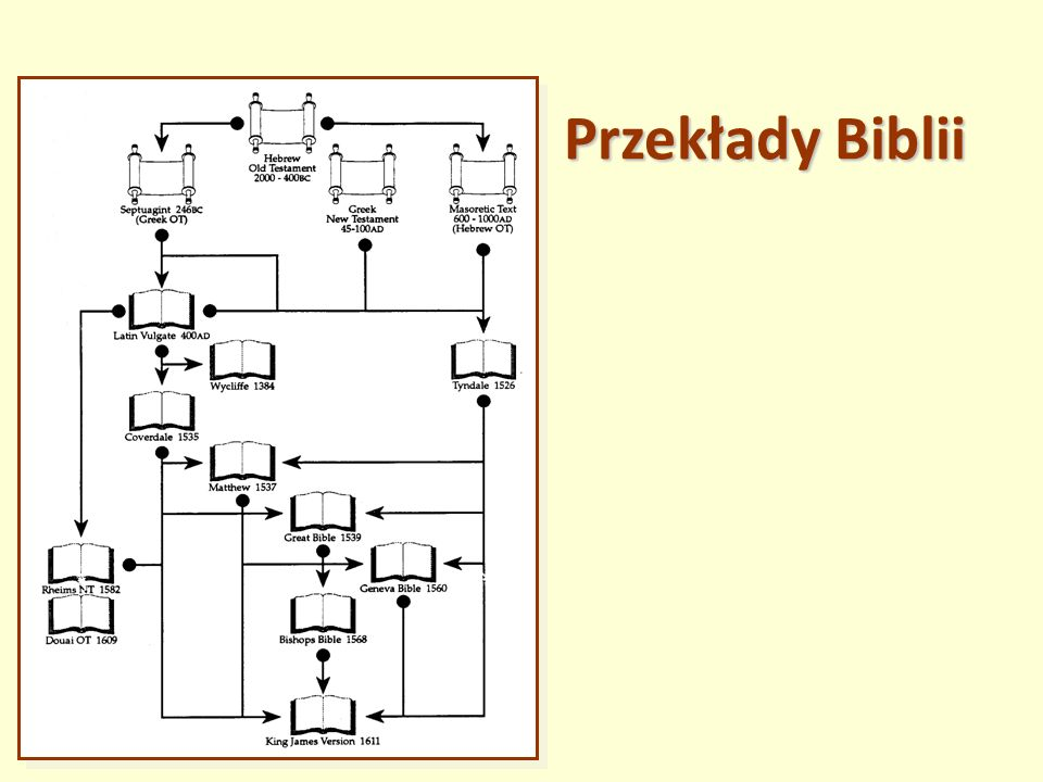 Przekłady Biblii