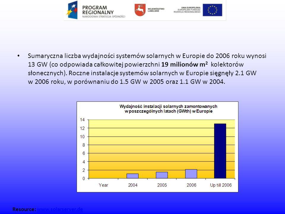 Sumaryczna liczba wydajności systemów solarnych w Europie do 2006 roku wynosi 13 GW (co odpowiada całkowitej powierzchni 19 milionów m2 kolektorów słonecznych). Roczne instalacje systemów solarnych w Europie sięgnęły 2.1 GW w 2006 roku, w porównaniu do 1.5 GW w 2005 oraz 1.1 GW w 2004.