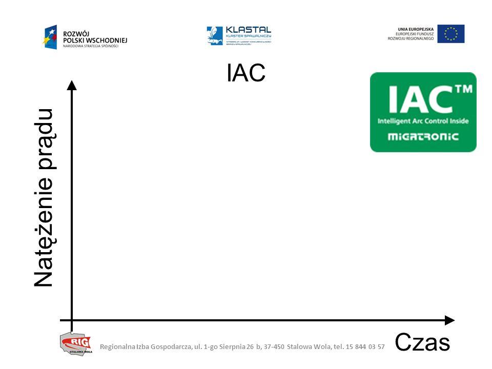 IAC Natężenie prądu Czas