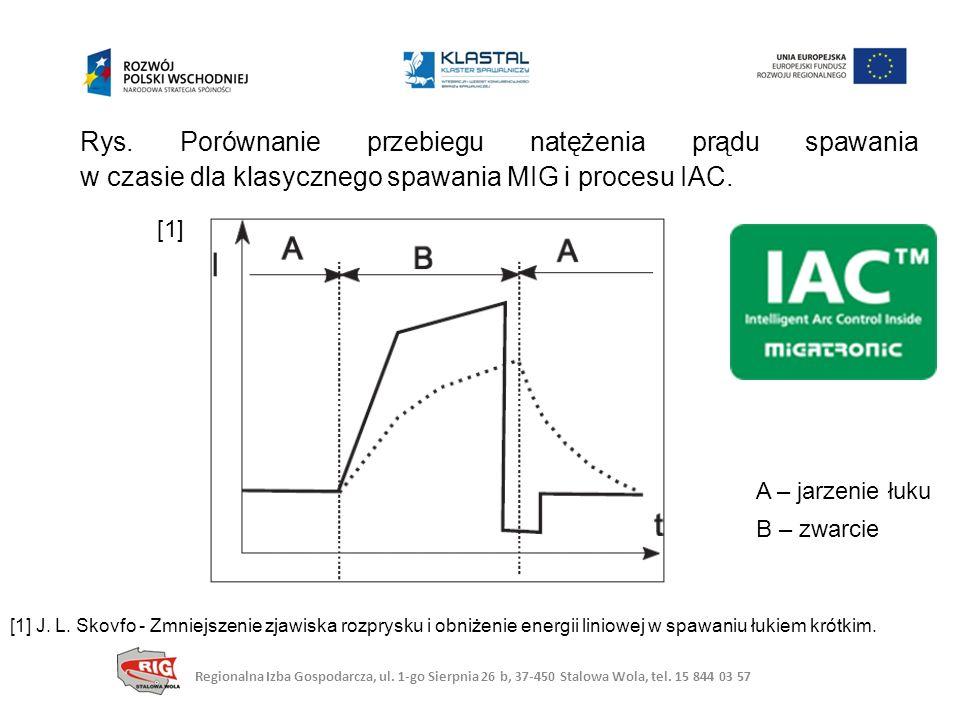 Rys. Porównanie przebiegu natężenia prądu spawania w czasie dla klasycznego spawania MIG i procesu IAC.