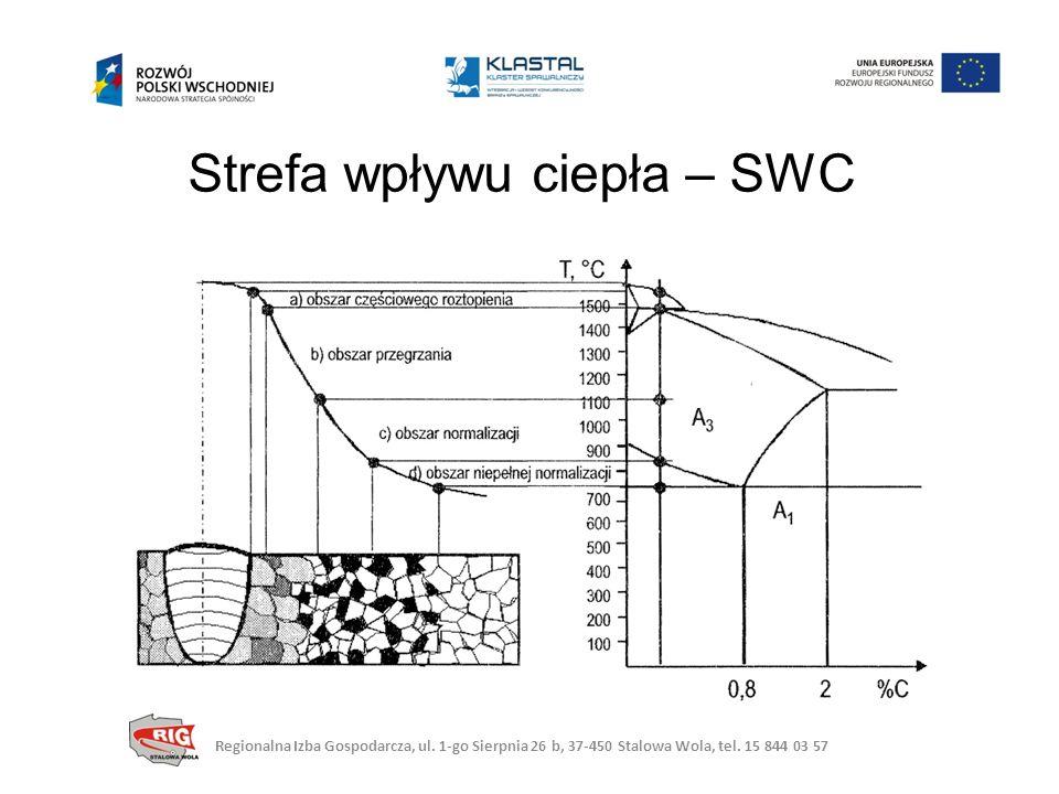 Strefa wpływu ciepła – SWC