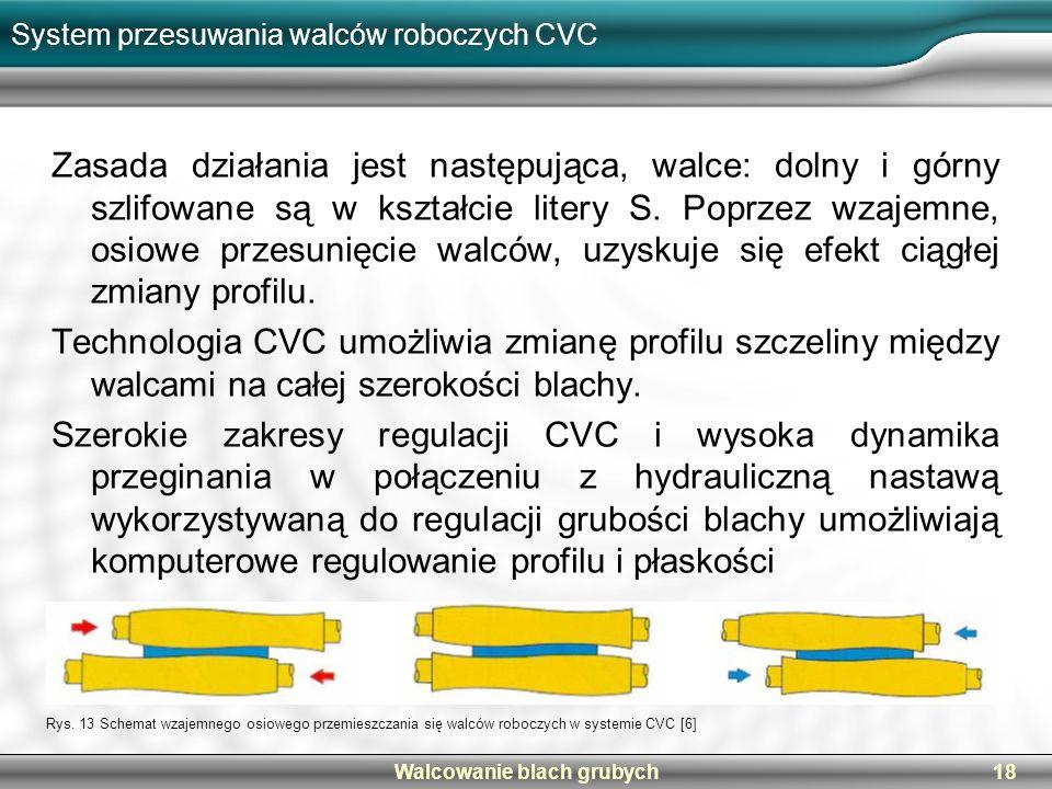 System przesuwania walców roboczych CVC