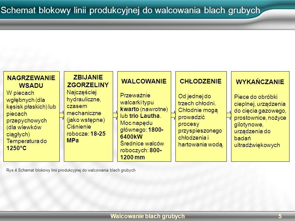 Schemat blokowy linii produkcyjnej do walcowania blach grubych