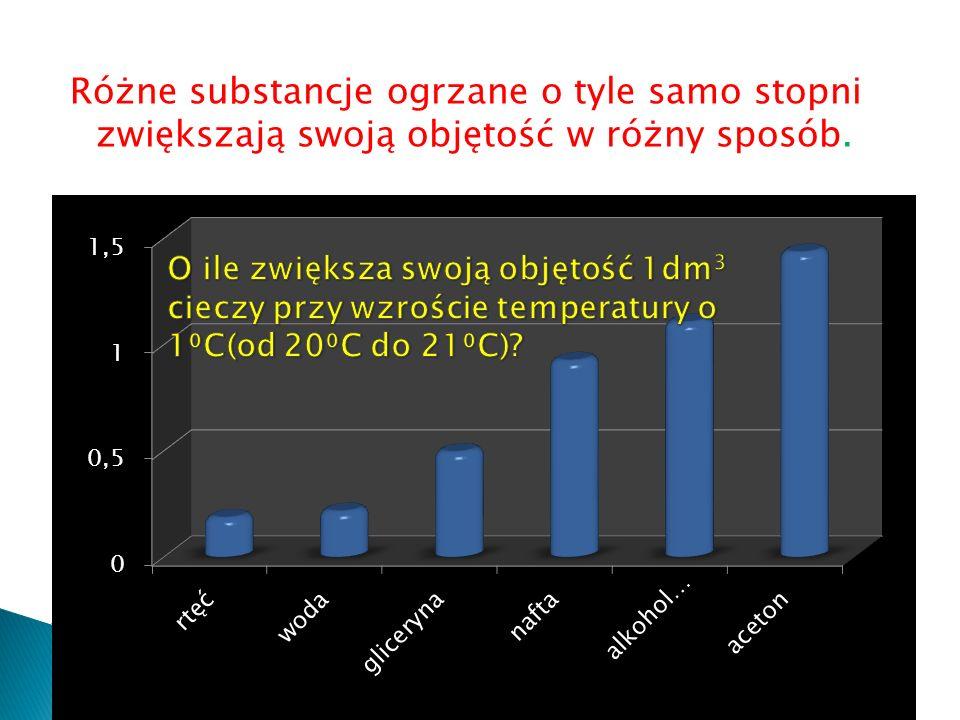 Różne substancje ogrzane o tyle samo stopni zwiększają swoją objętość w różny sposób.