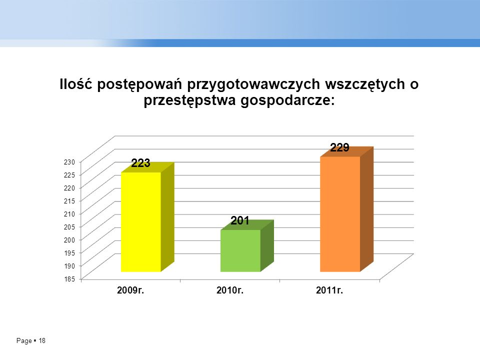 Ilość postępowań przygotowawczych wszczętych o przestępstwa gospodarcze: