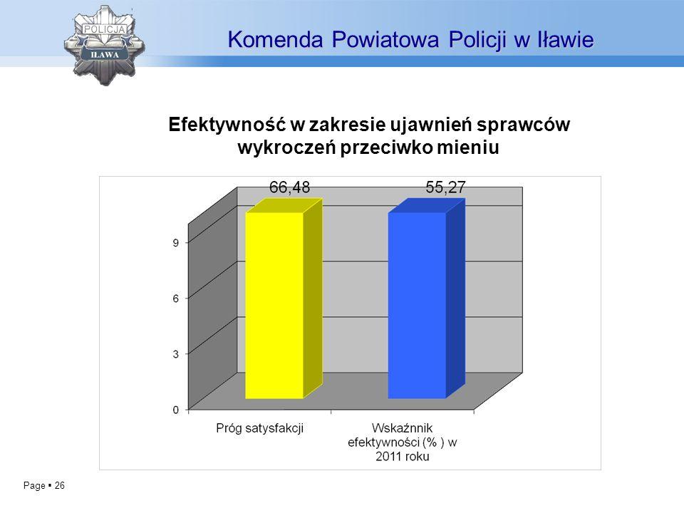 Efektywność w zakresie ujawnień sprawców wykroczeń przeciwko mieniu