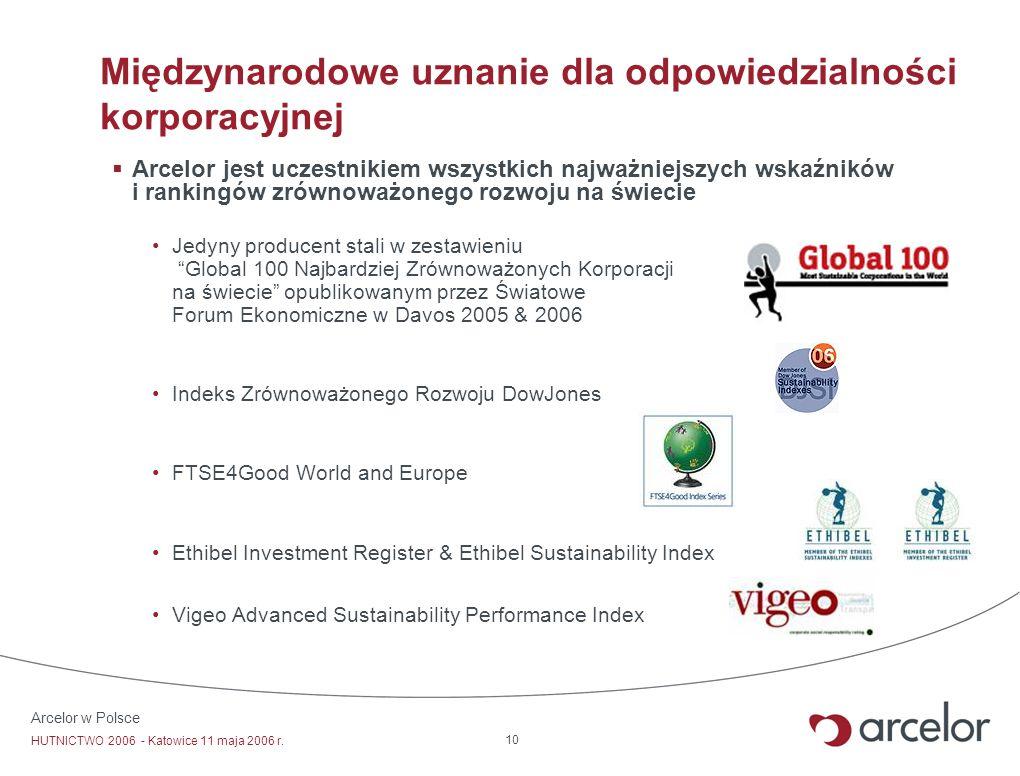 Międzynarodowe uznanie dla odpowiedzialności korporacyjnej