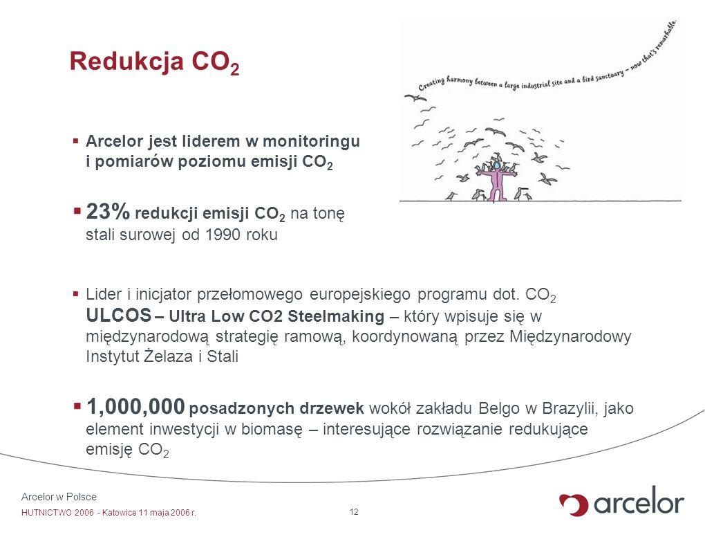 Redukcja CO2 Arcelor jest liderem w monitoringu i pomiarów poziomu emisji CO2. 23% redukcji emisji CO2 na tonę stali surowej od 1990 roku.