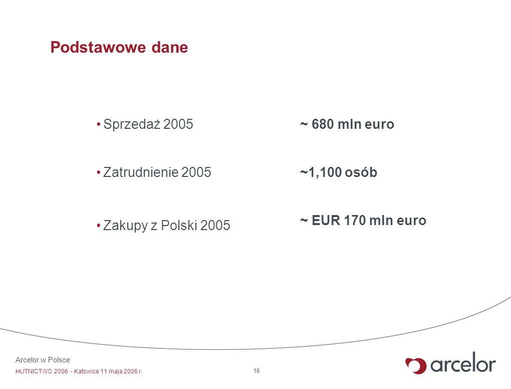 Podstawowe dane Sprzedaż 2005 Zatrudnienie 2005 Zakupy z Polski 2005