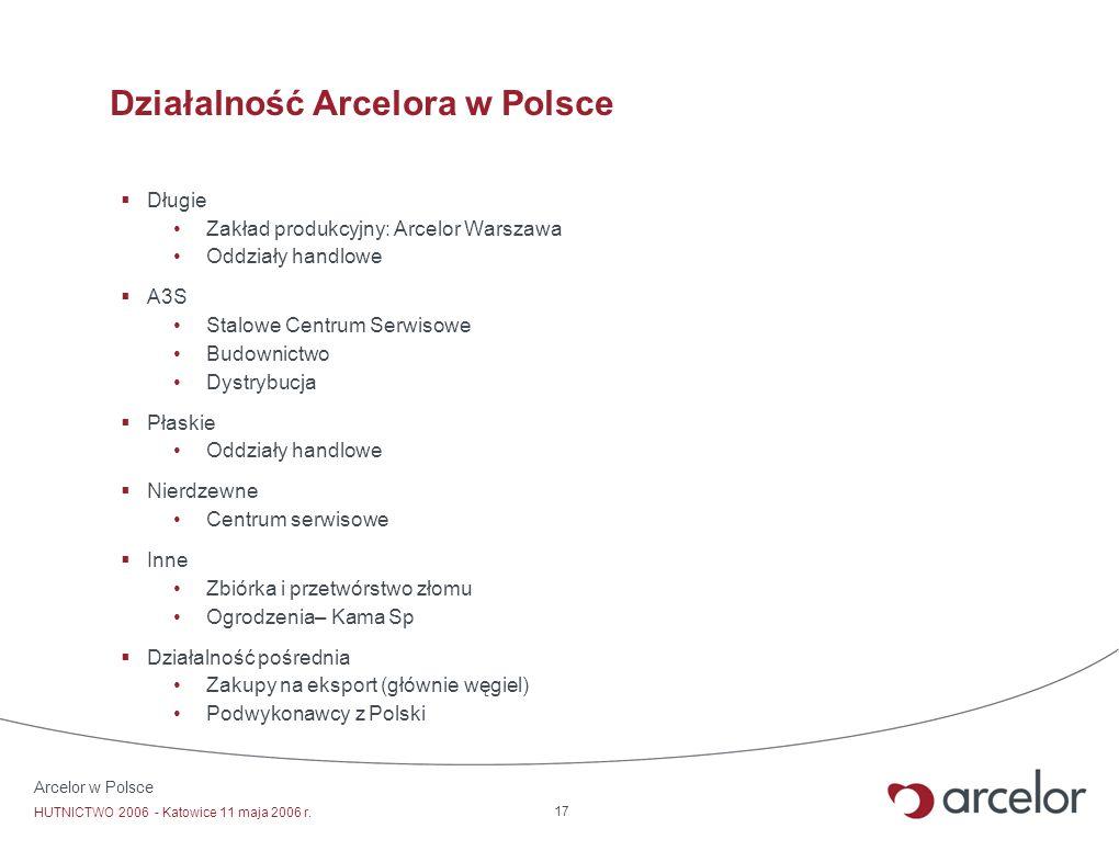 Działalność Arcelora w Polsce