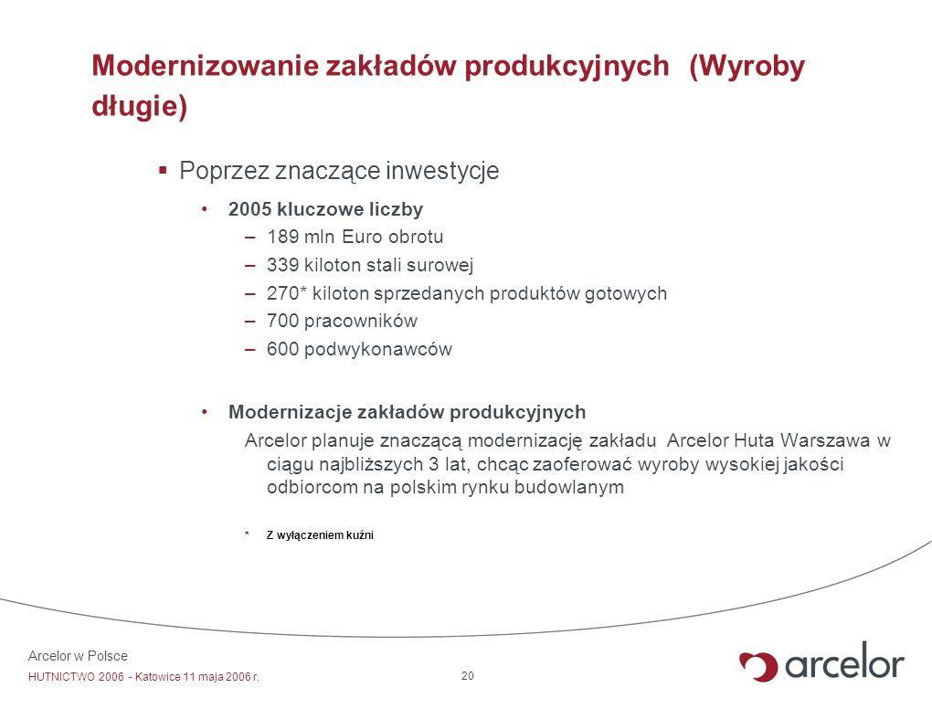 Modernizowanie zakładów produkcyjnych (Wyroby długie)