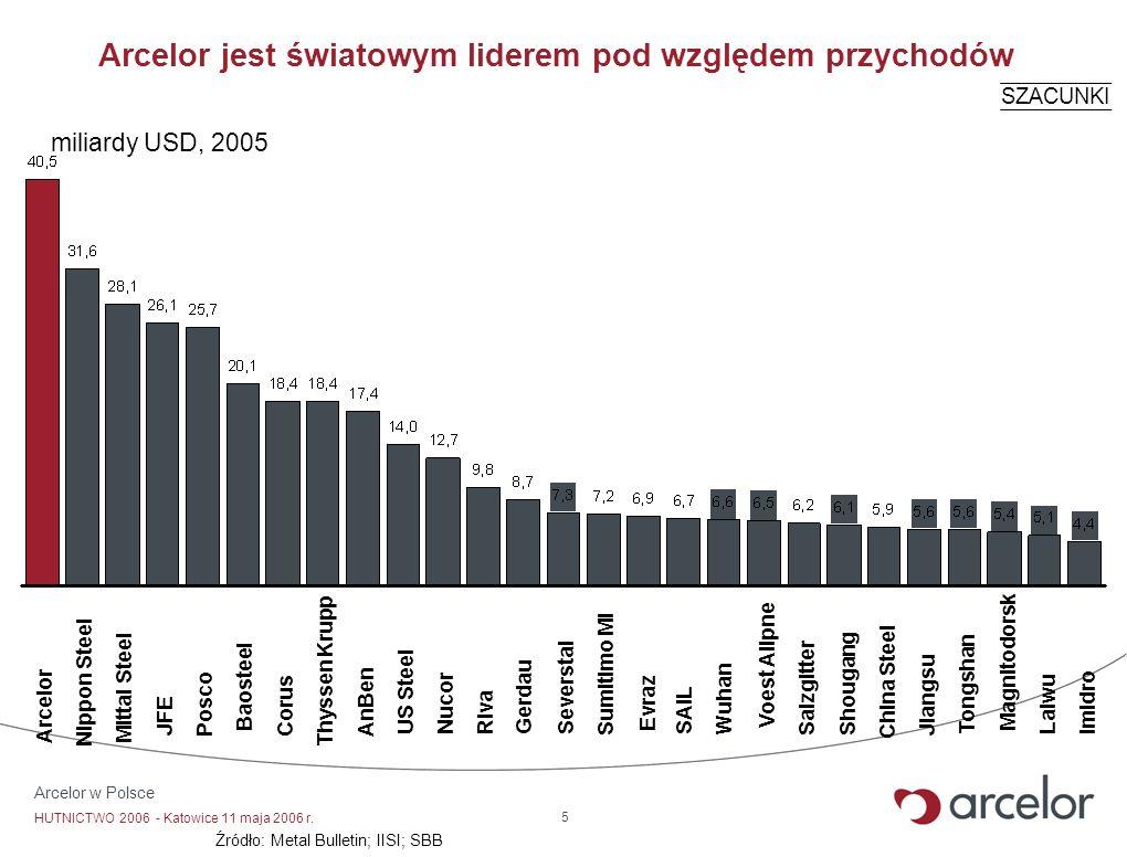 Arcelor jest światowym liderem pod względem przychodów