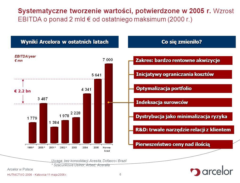Wyniki Arcelora w ostatnich latach