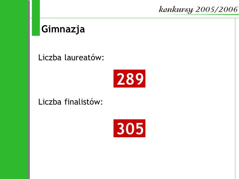 Gimnazja Liczba laureatów: 289 Liczba finalistów: 305