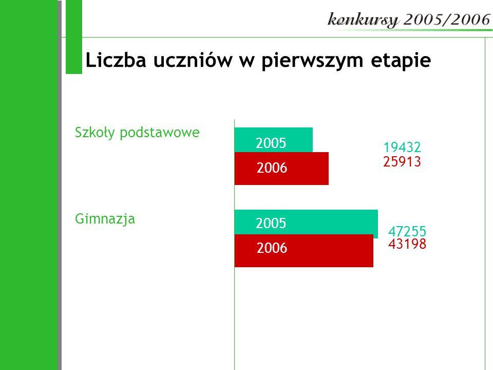 Liczba uczniów w pierwszym etapie