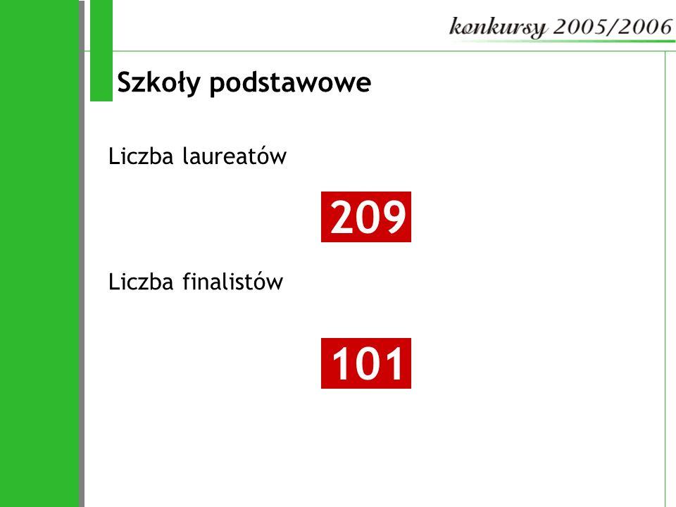 Szkoły podstawowe Liczba laureatów 209 Liczba finalistów 101