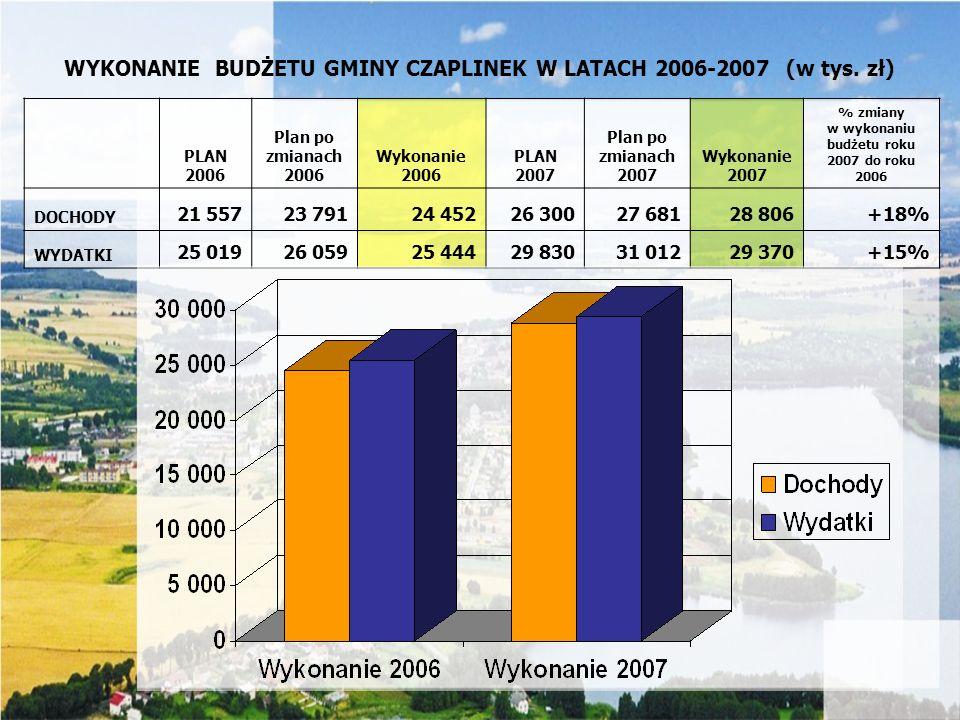 w wykonaniu budżetu roku 2007 do roku 2006