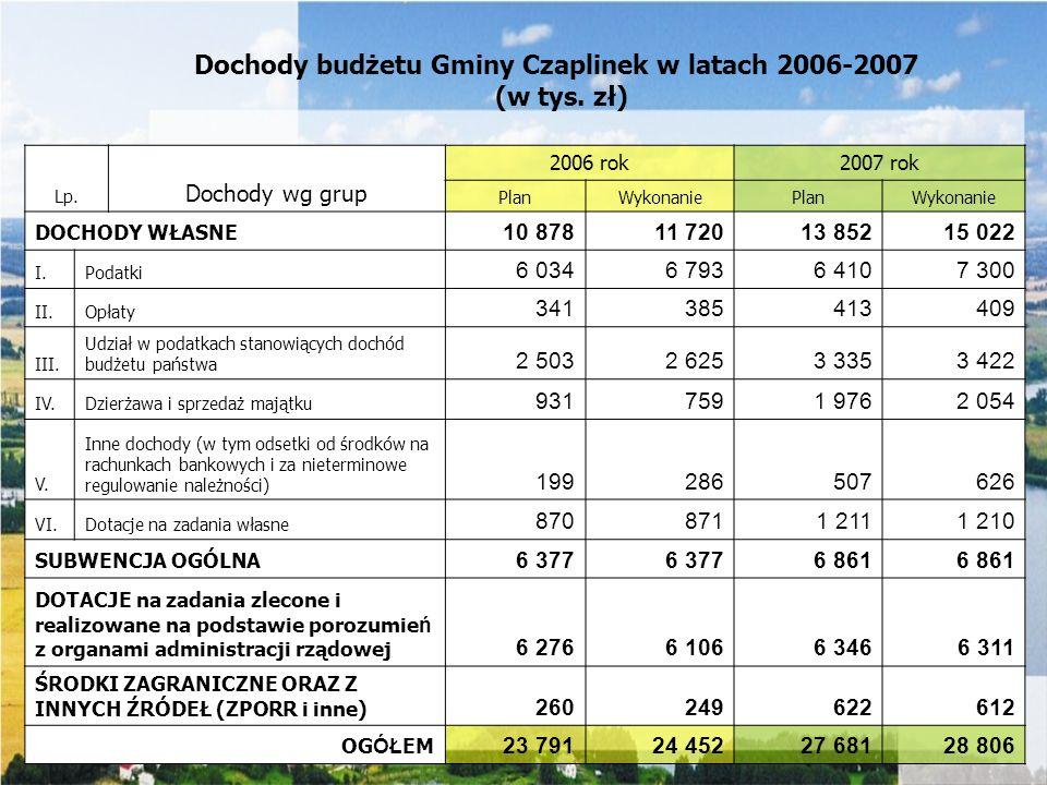 Dochody budżetu Gminy Czaplinek w latach 2006-2007