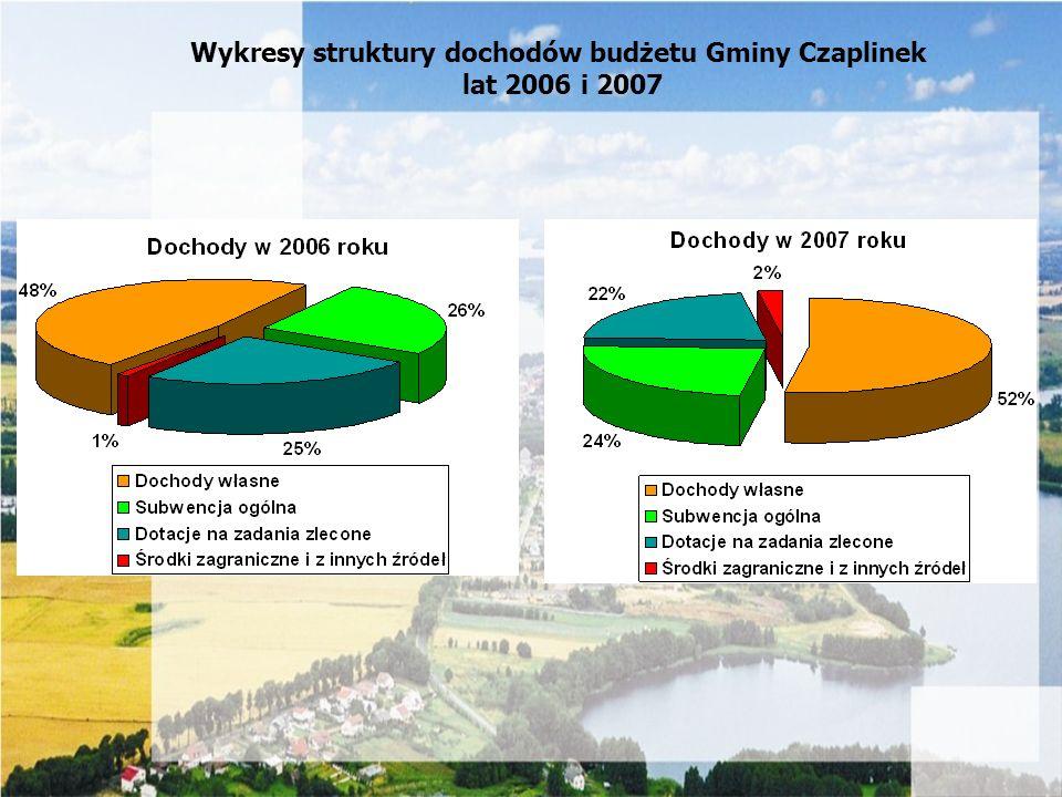 Wykresy struktury dochodów budżetu Gminy Czaplinek