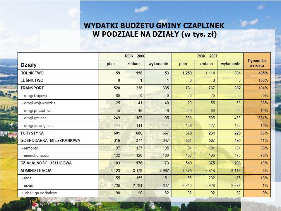 WYDATKI BUDŻETU GMINY CZAPLINEK W PODZIALE NA DZIAŁY (w tys. zł)
