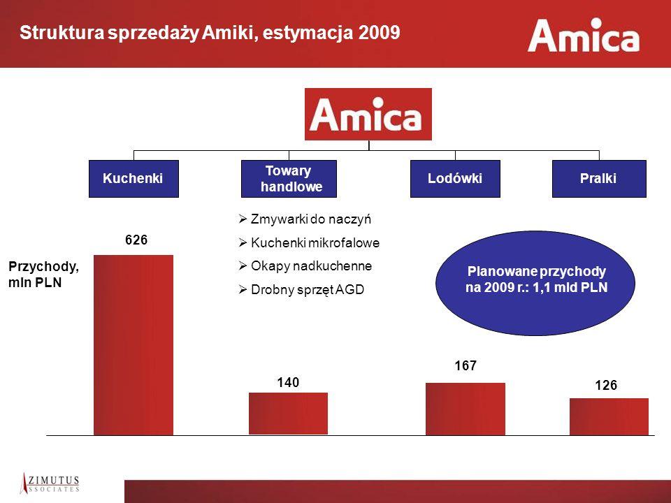Planowane przychody na 2009 r.: 1,1 mld PLN