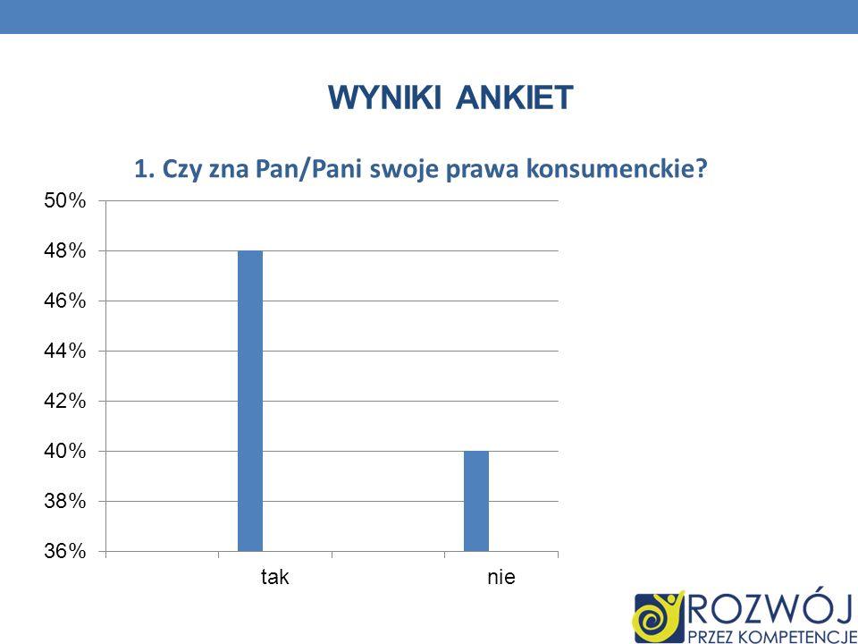 Wyniki ankiet 1. Czy zna Pan/Pani swoje prawa konsumenckie