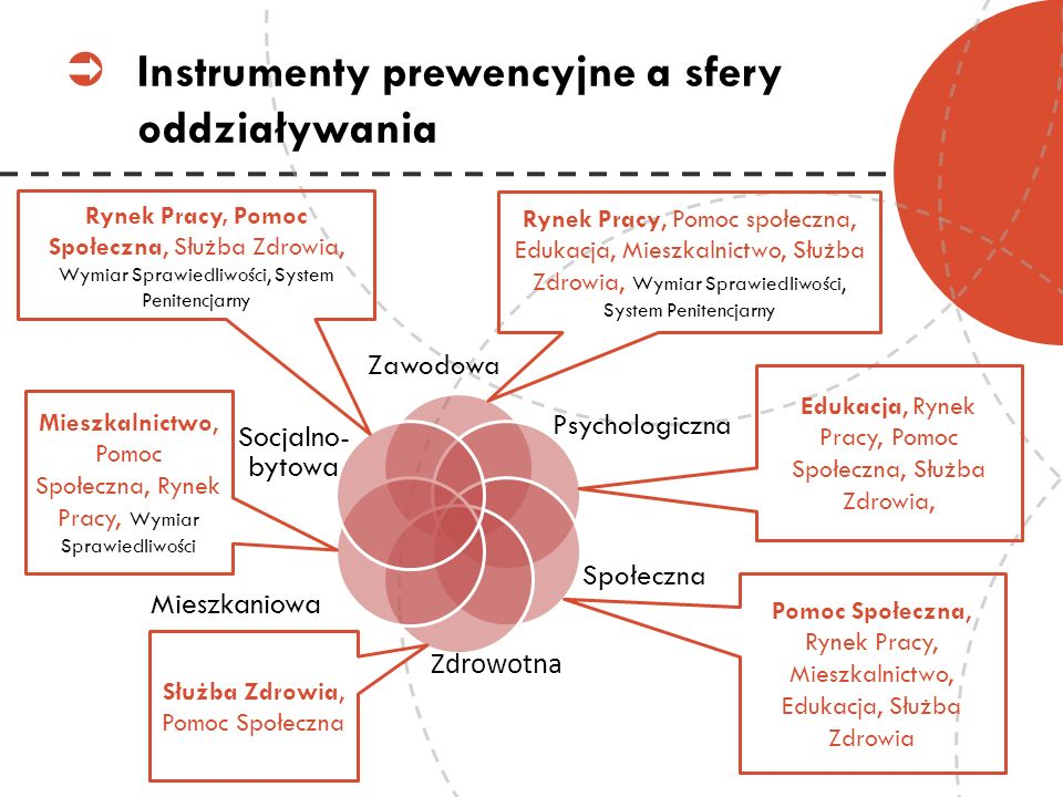 Instrumenty prewencyjne a sfery oddziaływania