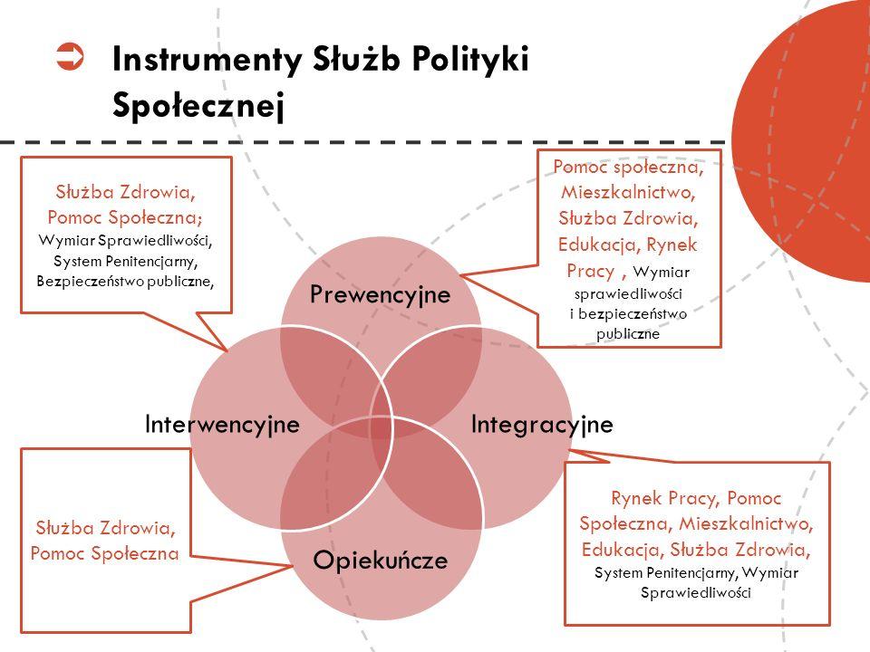 Instrumenty Służb Polityki Społecznej