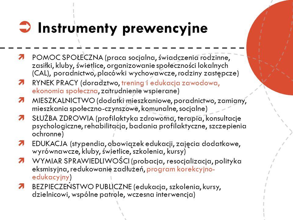 Instrumenty prewencyjne