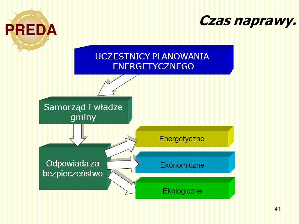 UCZESTNICY PLANOWANIA ENERGETYCZNEGO