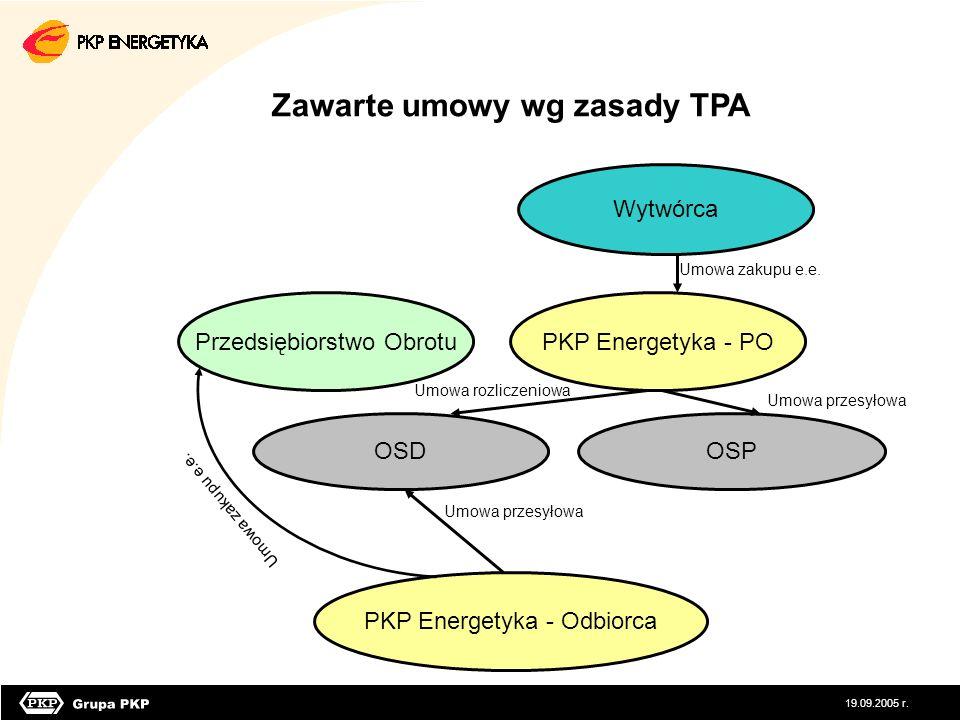 Zawarte umowy wg zasady TPA