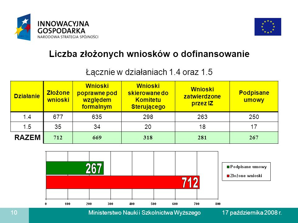 267 712 Liczba złożonych wniosków o dofinansowanie