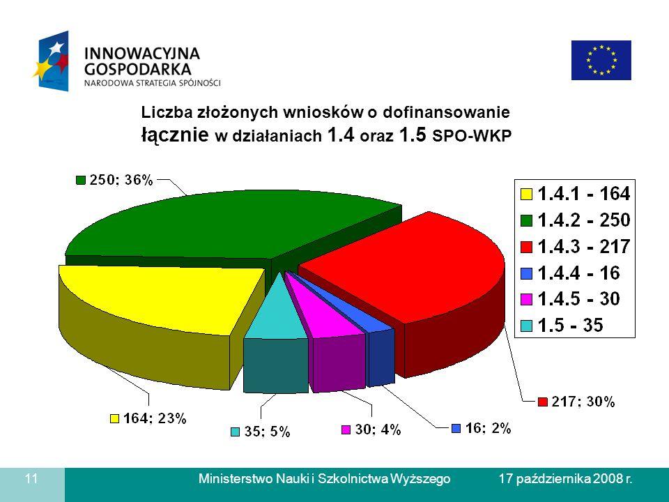 Liczba złożonych wniosków o dofinansowanie łącznie w działaniach 1