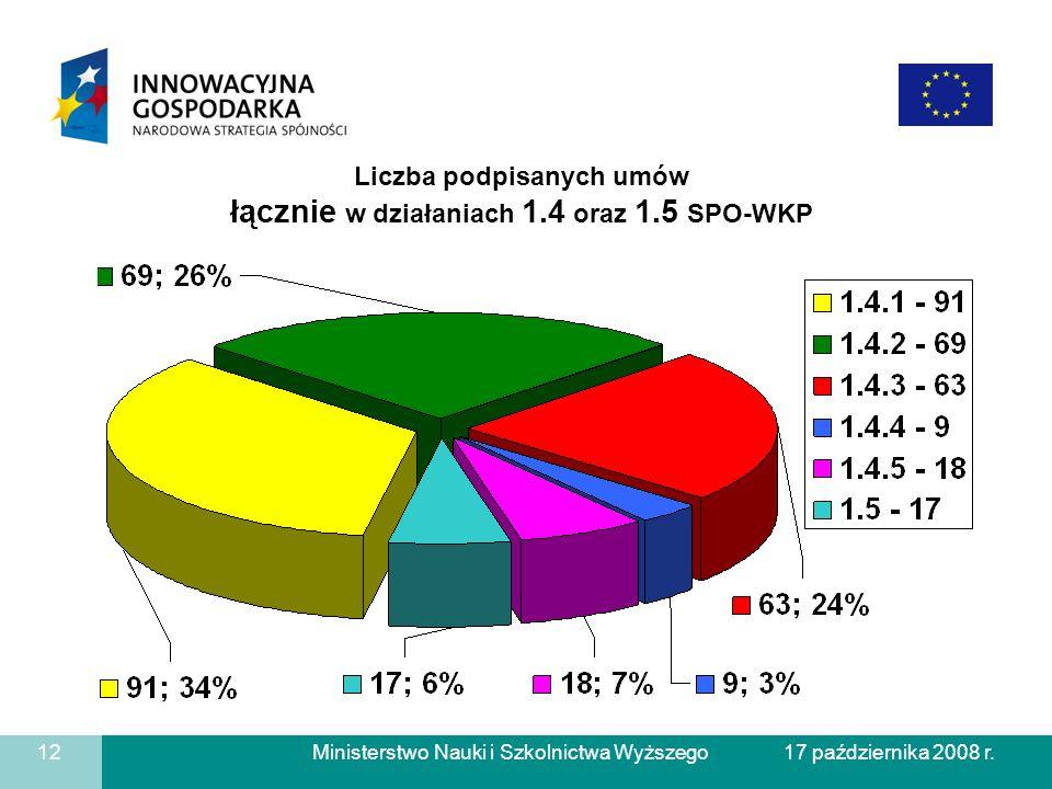 Liczba podpisanych umów łącznie w działaniach 1.4 oraz 1.5 SPO-WKP