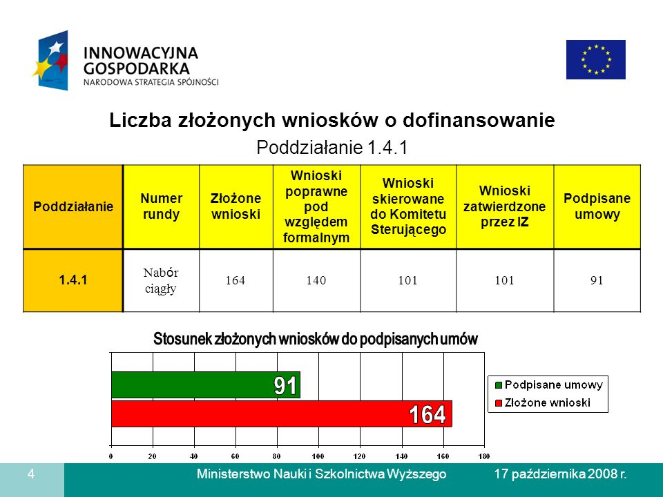 91 164 Liczba złożonych wniosków o dofinansowanie Poddziałanie 1.4.1