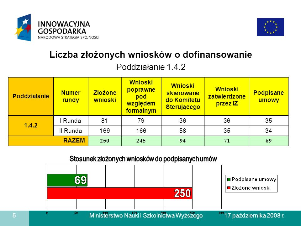 69 250 Liczba złożonych wniosków o dofinansowanie Poddziałanie 1.4.2