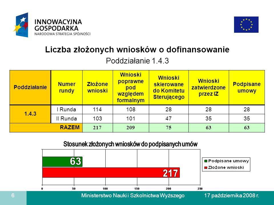 63 217 Liczba złożonych wniosków o dofinansowanie Poddziałanie 1.4.3