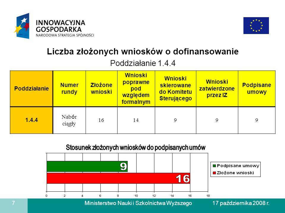 9 16 Liczba złożonych wniosków o dofinansowanie Poddziałanie 1.4.4