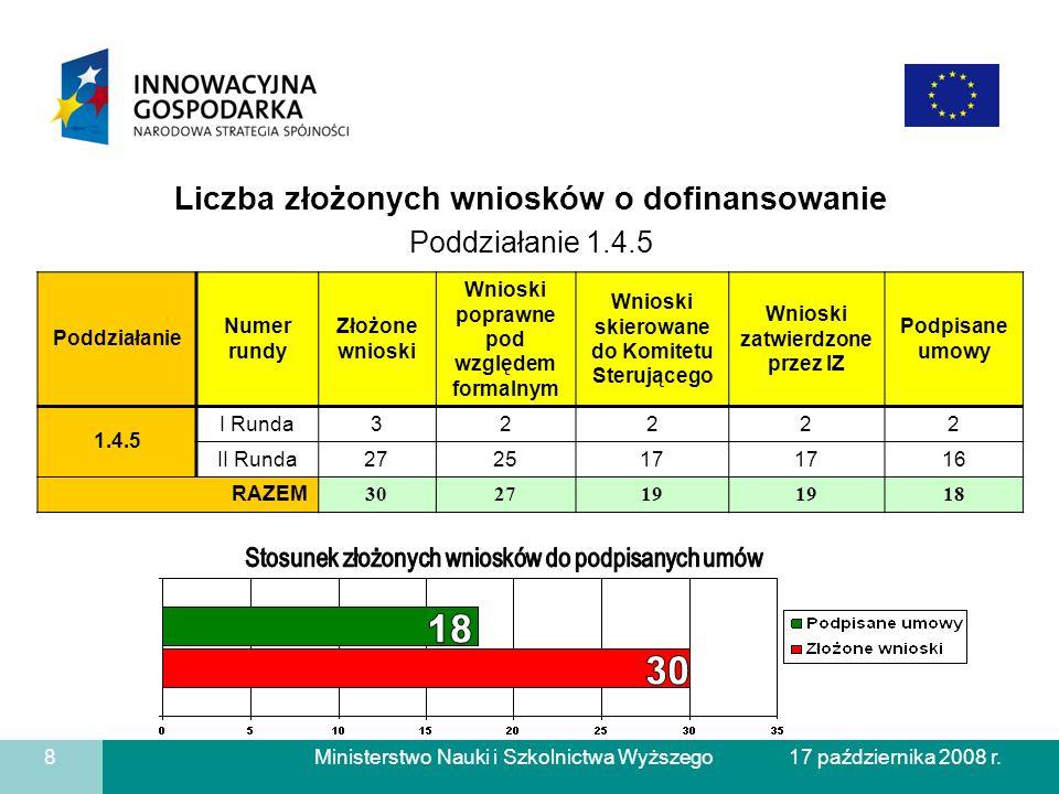 18 30 Liczba złożonych wniosków o dofinansowanie Poddziałanie 1.4.5