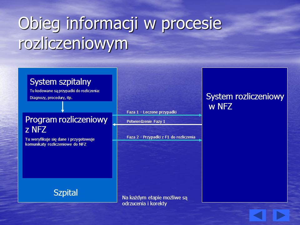 Obieg informacji w procesie rozliczeniowym