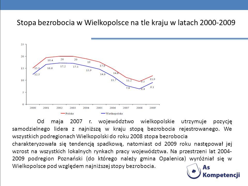 Stopa bezrobocia w Wielkopolsce na tle kraju w latach 2000-2009