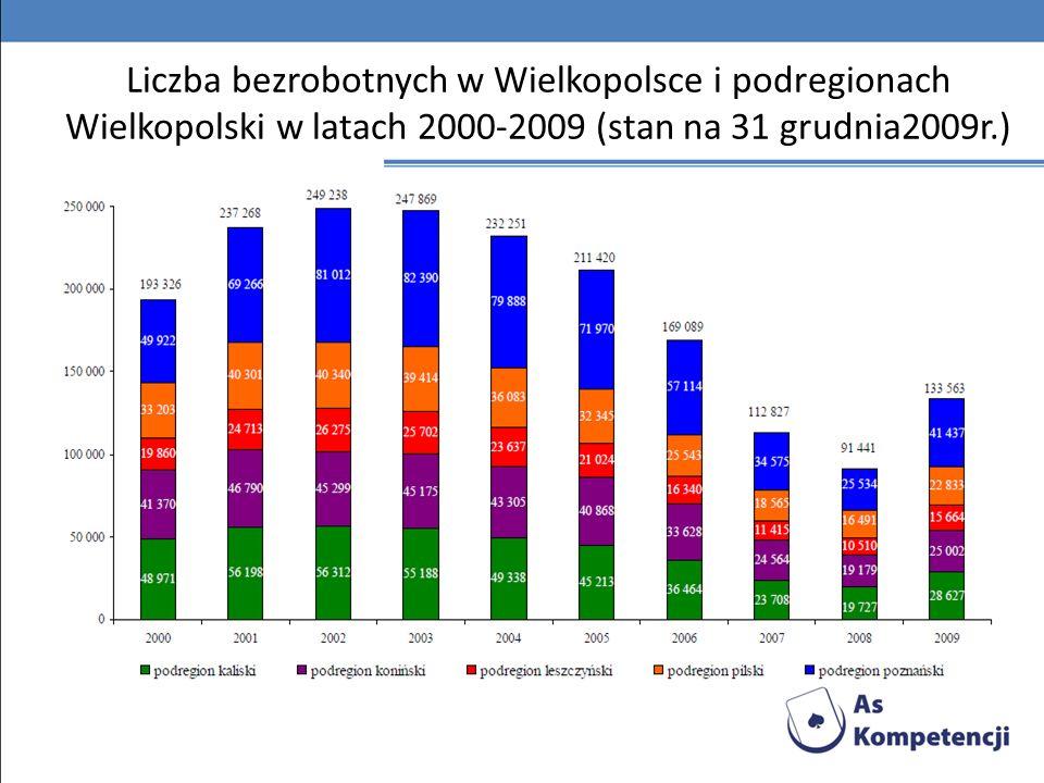 Liczba bezrobotnych w Wielkopolsce i podregionach Wielkopolski w latach 2000-2009 (stan na 31 grudnia2009r.)