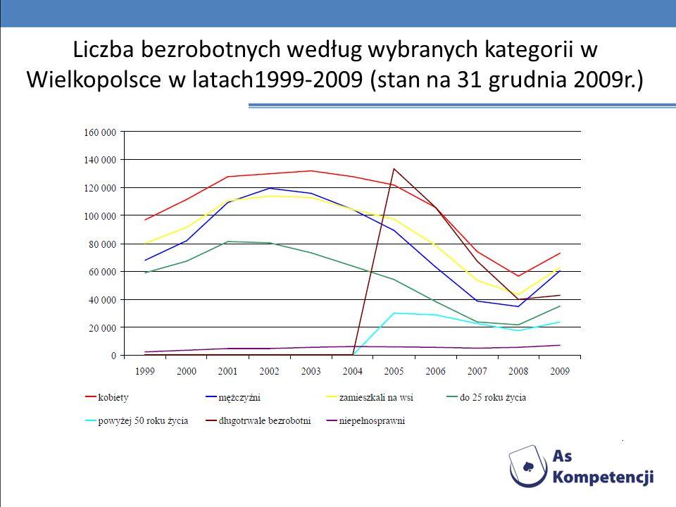 Liczba bezrobotnych według wybranych kategorii w Wielkopolsce w latach1999-2009 (stan na 31 grudnia 2009r.)