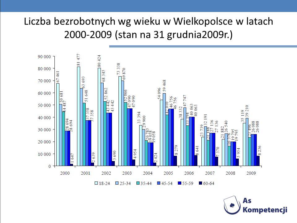 Liczba bezrobotnych wg wieku w Wielkopolsce w latach 2000-2009 (stan na 31 grudnia2009r.)