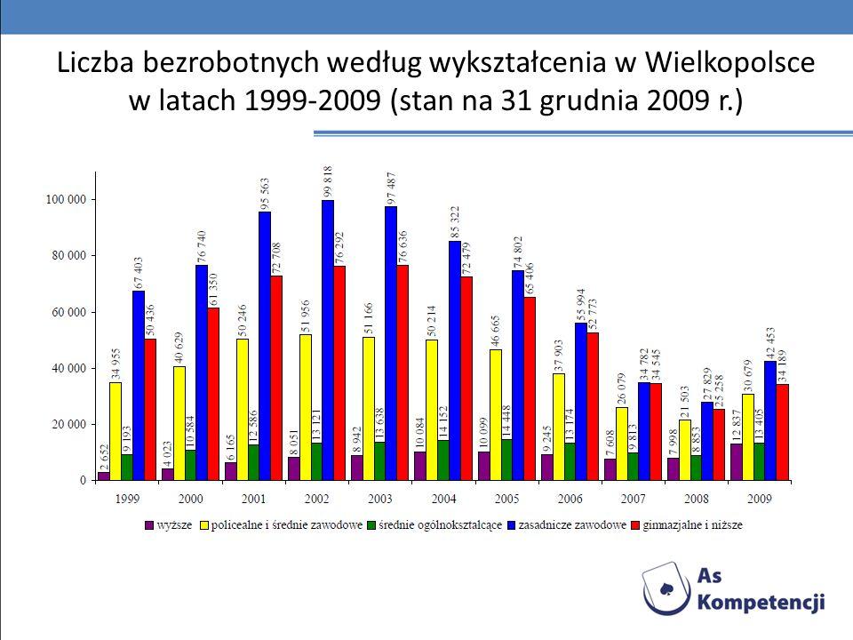 Liczba bezrobotnych według wykształcenia w Wielkopolsce w latach 1999-2009 (stan na 31 grudnia 2009 r.)