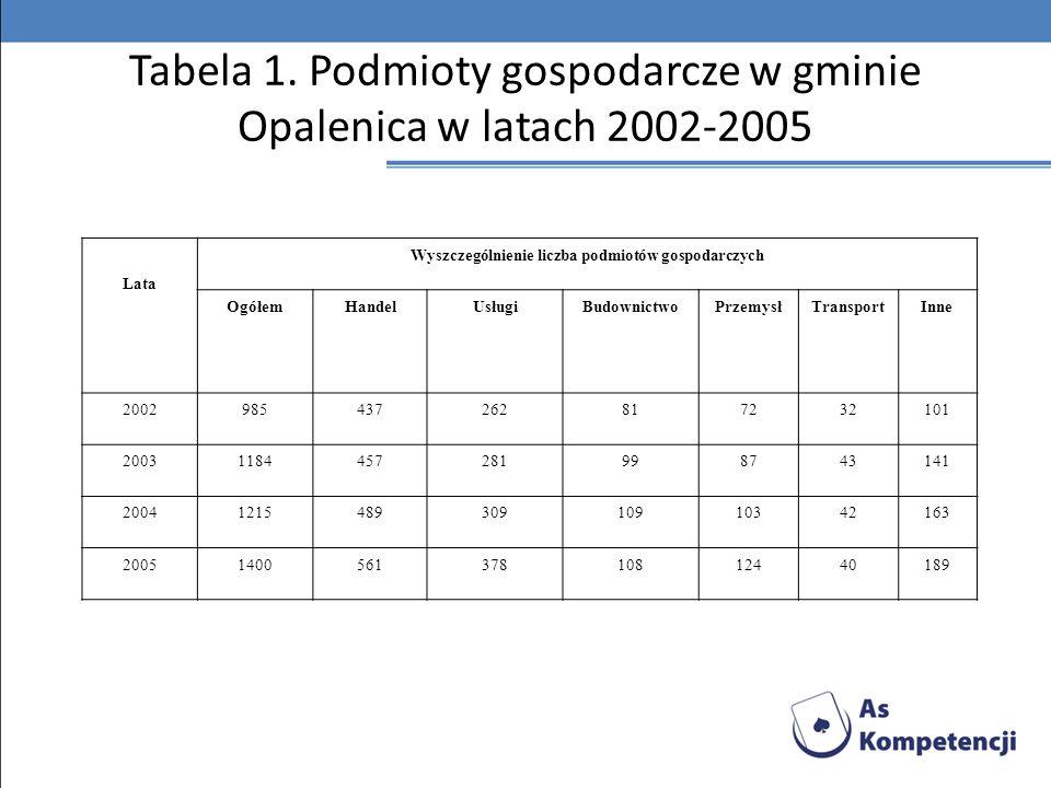 Tabela 1. Podmioty gospodarcze w gminie Opalenica w latach 2002-2005