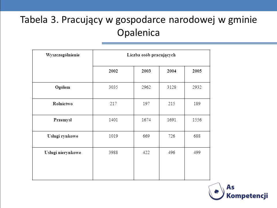 Tabela 3. Pracujący w gospodarce narodowej w gminie Opalenica
