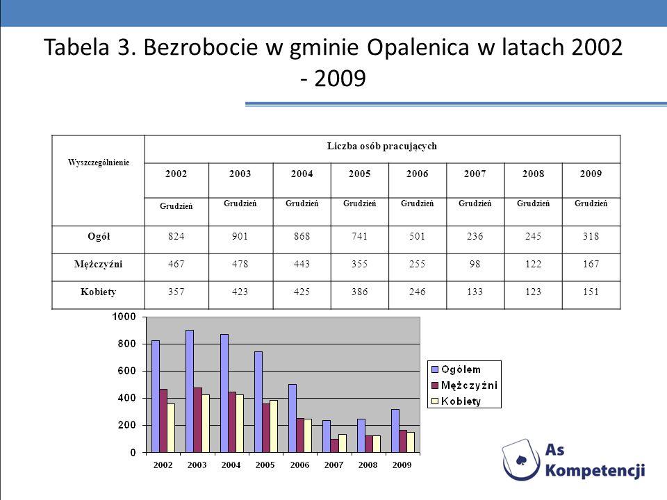 Tabela 3. Bezrobocie w gminie Opalenica w latach 2002 - 2009